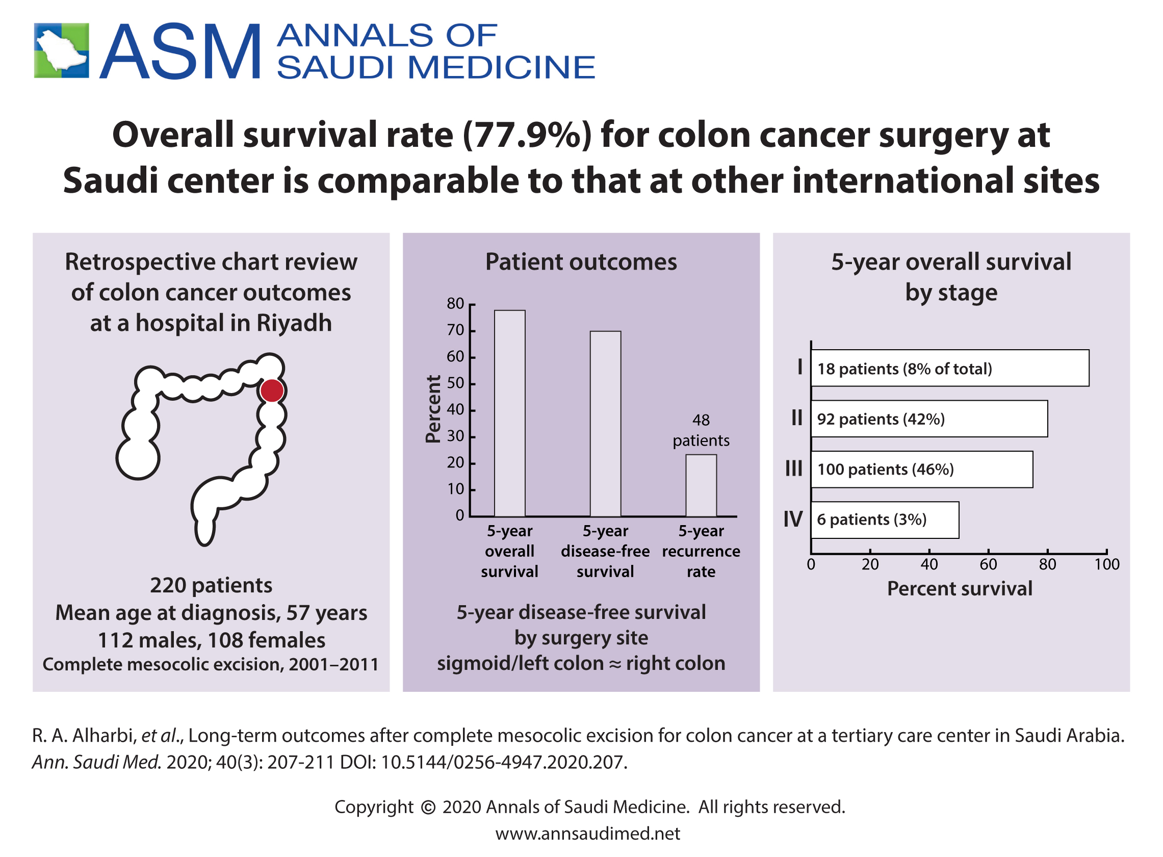 Long Term Outcomes After Complete Mesocolic Excision For Colon Cancer At A Tertiary Care Center In Saudi Arabia Annals Of Saudi Medicine