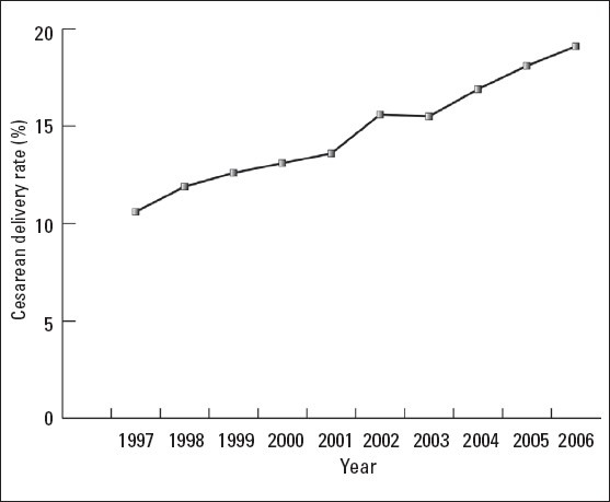 Cesarean delivery rates in Saudi Arabia: A ten-year review