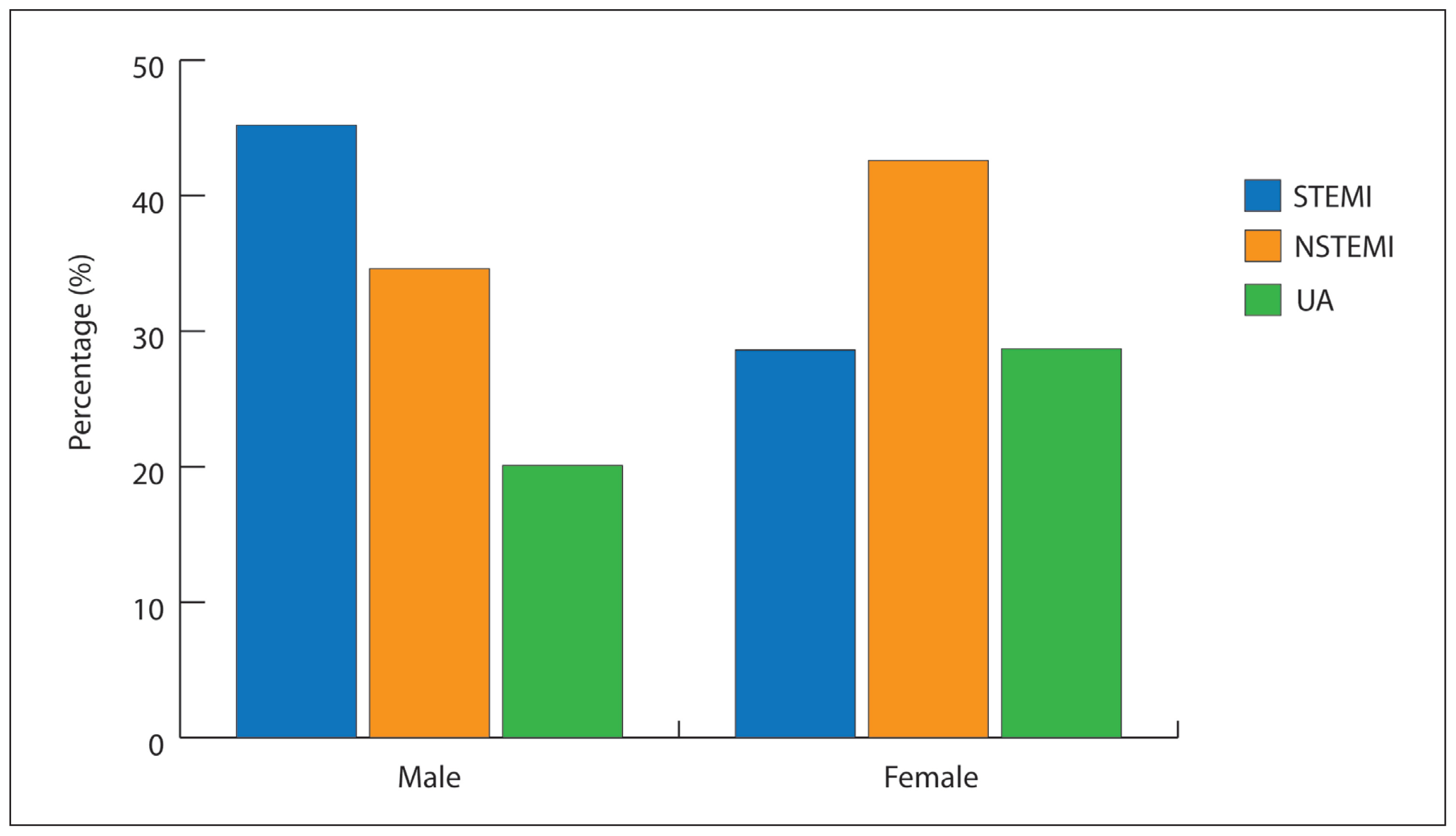 Gender inequality in the clinical outcomes of equally