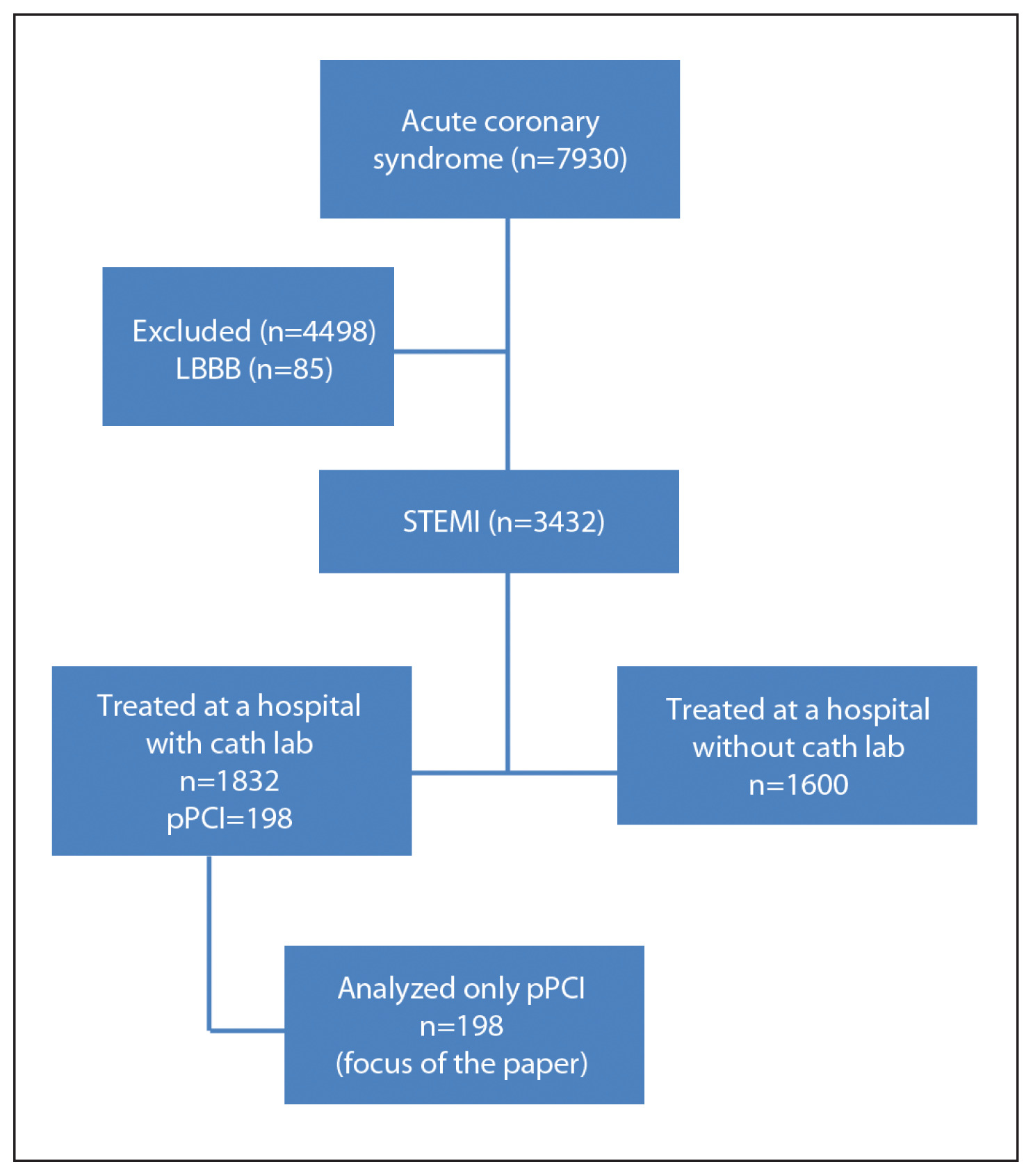 Quality of care in primary percutaneous coronary intervention for