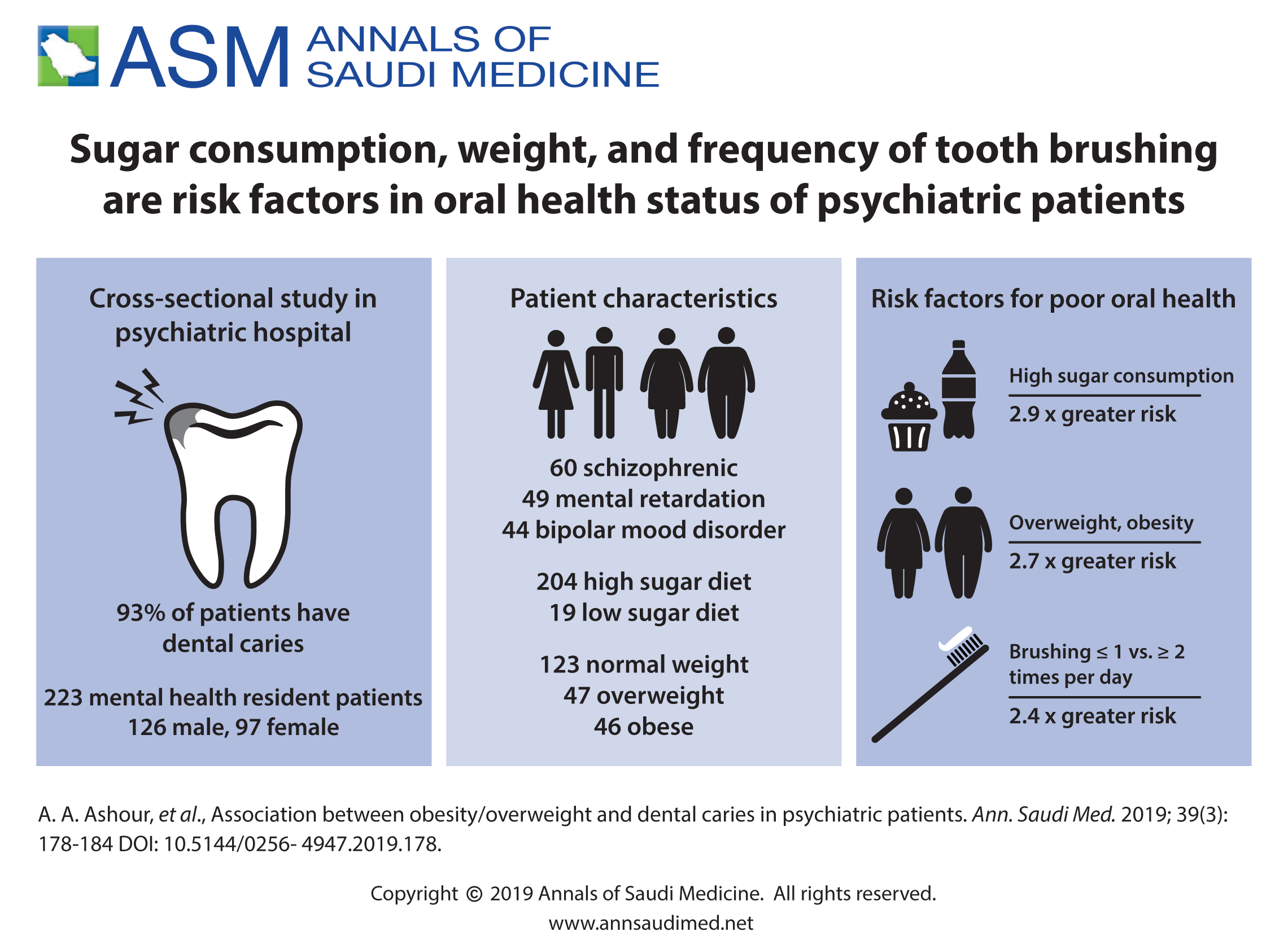 Association between obesity/overweight and dental caries in