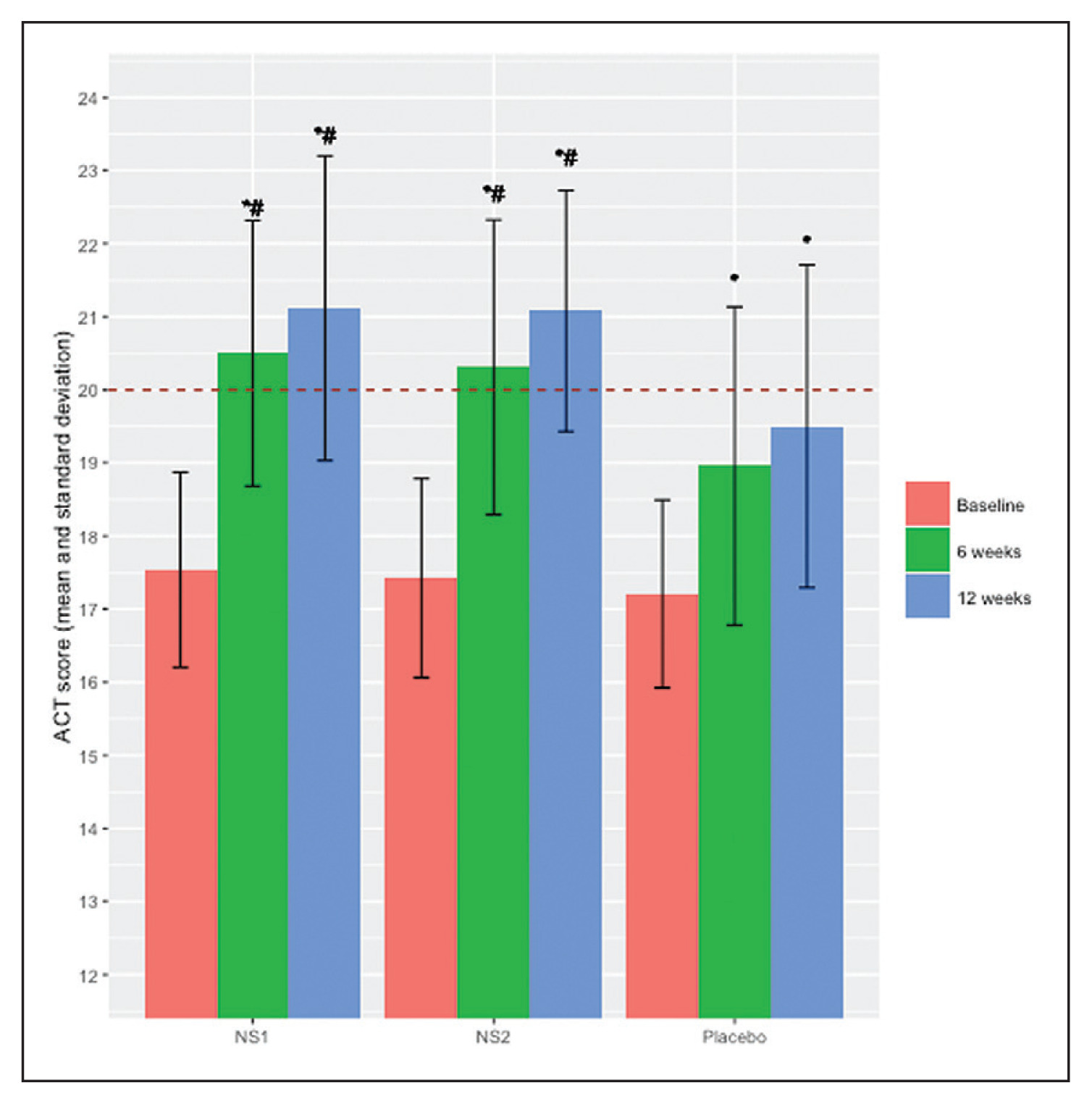 Effect of Nigella sativa supplementation on lung function and
