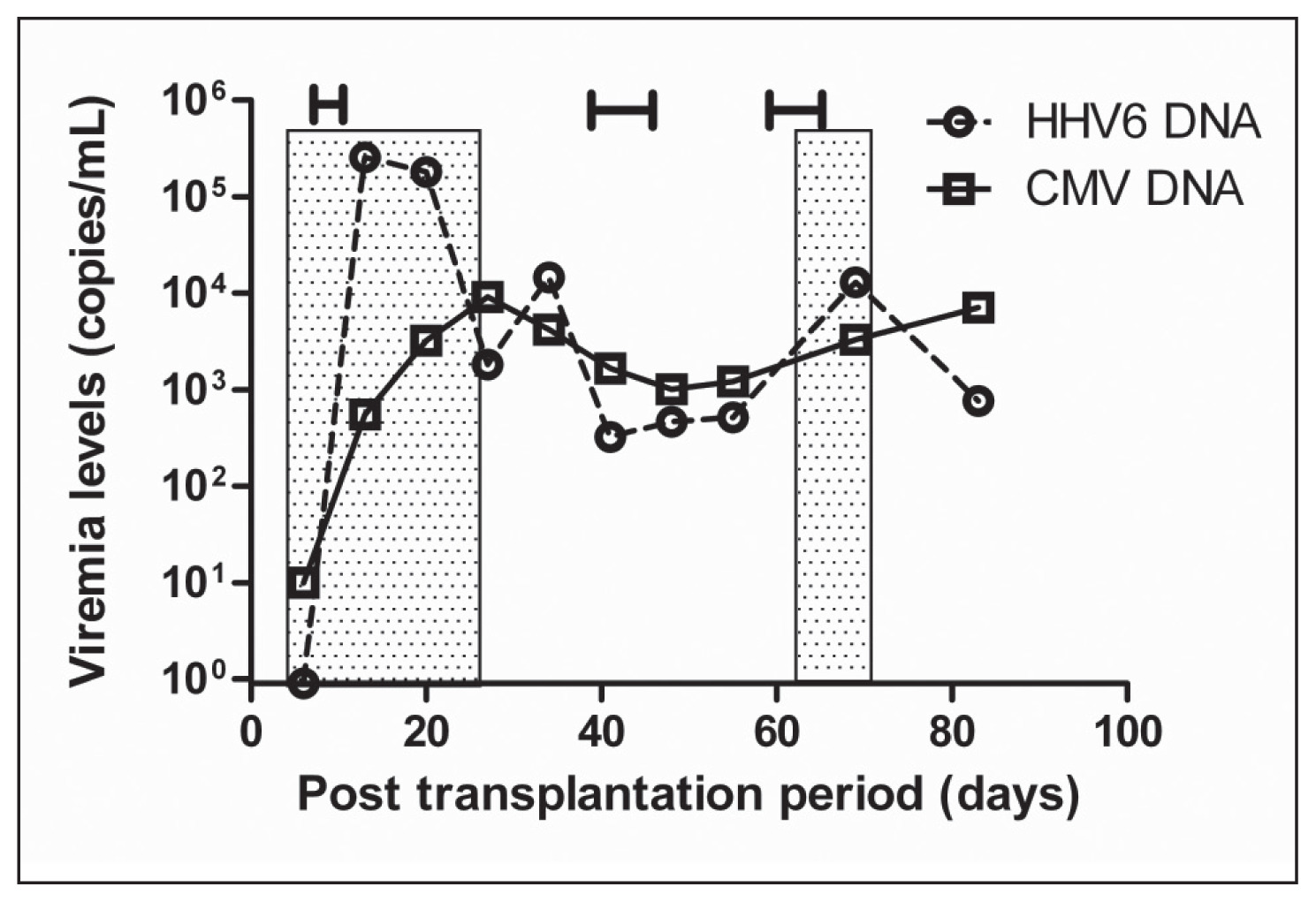 Analysis of human herpes virus 6 infections with a